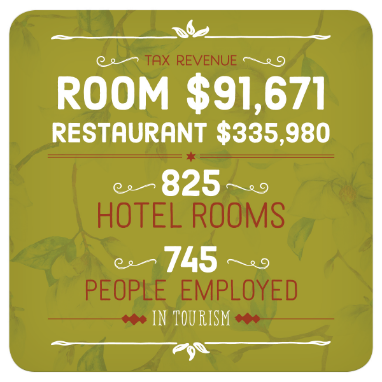 Statistics: Tax revenue Room $91,671. Restaurant $335,980. 825 hotel rooms. 745 people employed in Tourism.