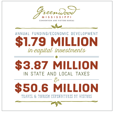 Data square image: Annual Funding Economic Development: $1.79 Million in Capital investments. $3.87 million in state and local taxes. $50.6 million travel & tourism expenditures by visitors.