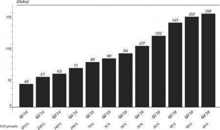 Snapchat Growth | venturebeat.com